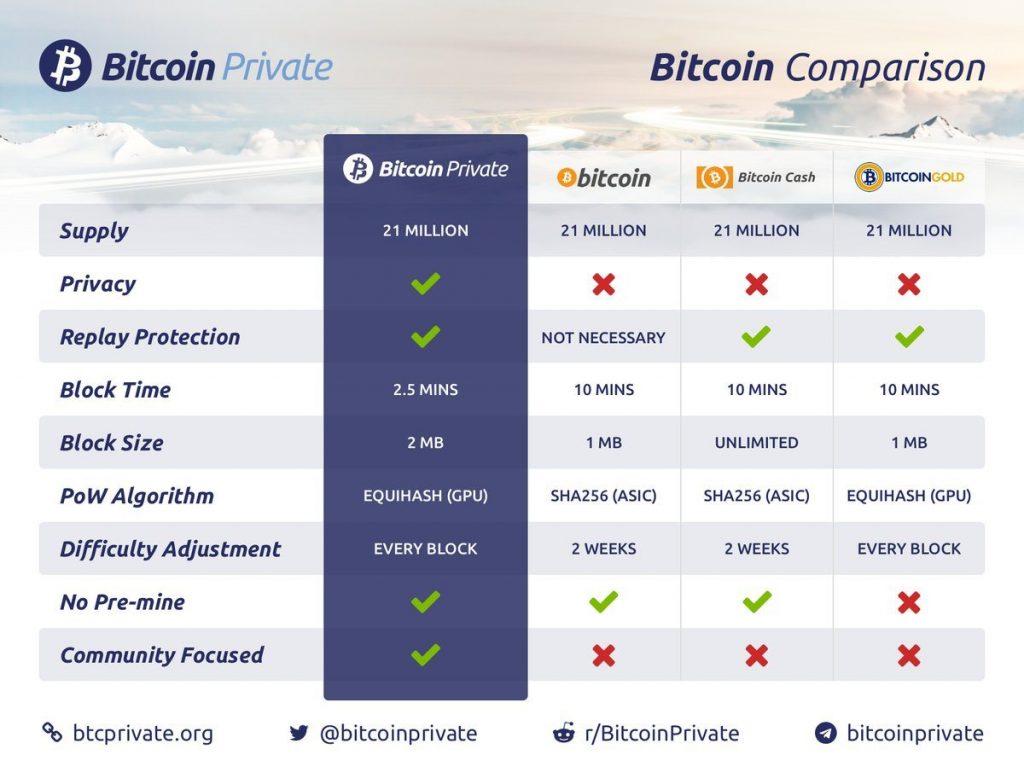 Bitcoin Private Vergelijking